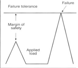Single Event Tissue Failure